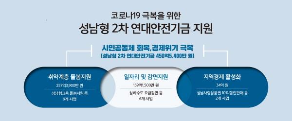 성남시, '성남형 2차 연대안전기금' 추가 지원.. 자체 450억 원 푼다
