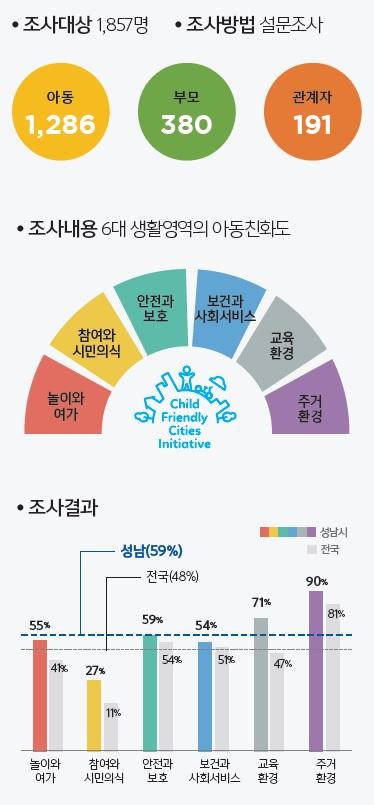 [아동친화도시 성남 4] 성남시 아동친화도